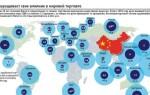 Товарооборот Китая