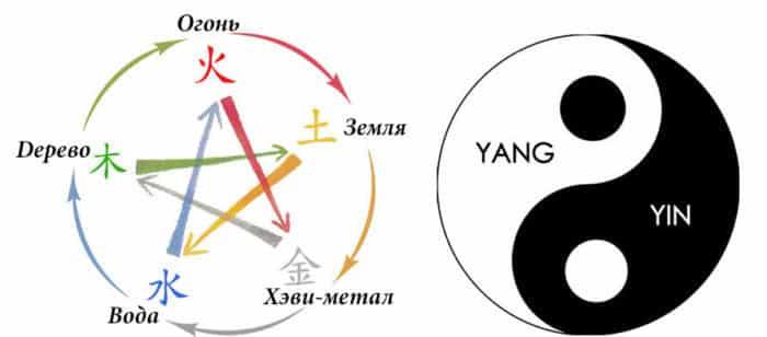 Инь и Ян и теория пяти элементов